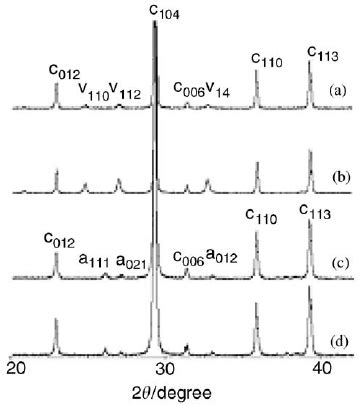 xrd pattern of water xrd pattern of calcium carbonate prepared from different