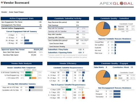 vendor management program template ideas for v2 vendor scorecard ideas and
