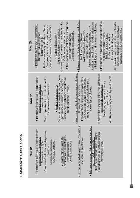 Veja aqui o Referencial de Competências-Chave de Nível Básico