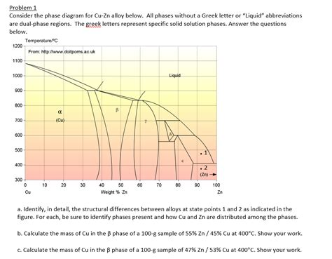 cu zn phase diagram solved problem 1 consider the phase diagram for cu zn all