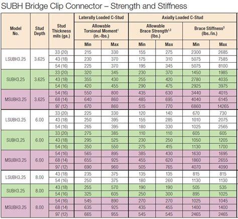 dietrich metal framing span tables metal stud sizes table