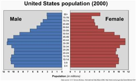 ratio of men to women in the united states ladies please grace burrowesgrace burrowes