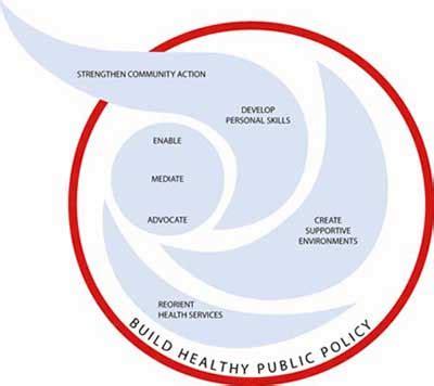 the ottawa charter diabetes