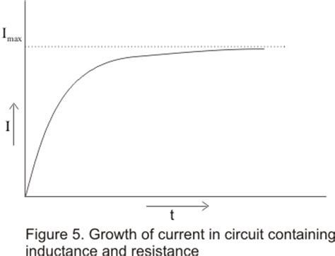 growth of current in an inductor growth and decay of current in an inductor 28 images electromagnetic induction ppt