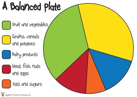 diet plate template s pet a balanced plate poster free classroom