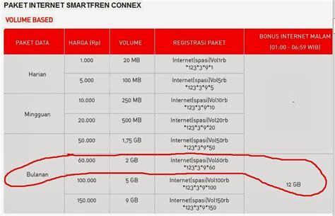 Paket Modem Smartfren Wifi Paket Smartfren 14gb Harga 60 Ribu Sebulan Operatorkita