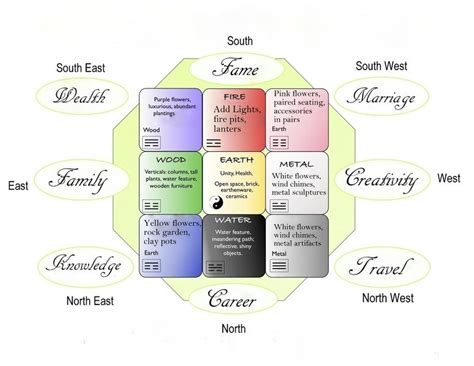 cama meaning in english feng shui tips for your garden design plants rock