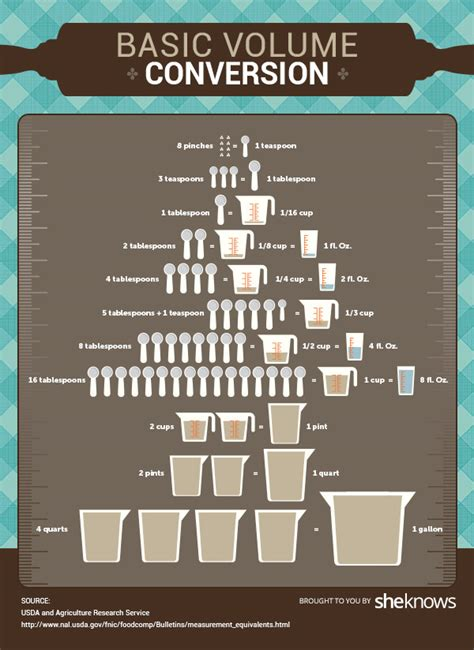 Kitchen Math Equivalents And Conversions This Value Conversion Chart Belongs In Your Home Kitchen