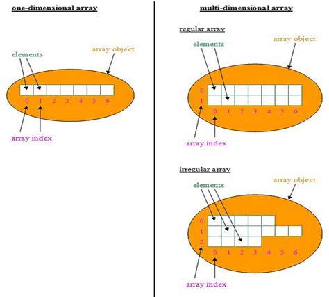 diagram and arrays java 5 arrays