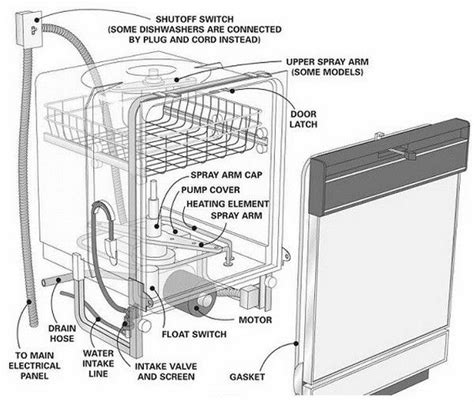 dishwasher parts location diagram how does it work