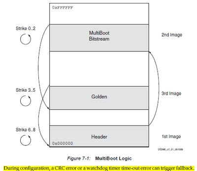 solved: difference between zynq multiboot and spartan mult