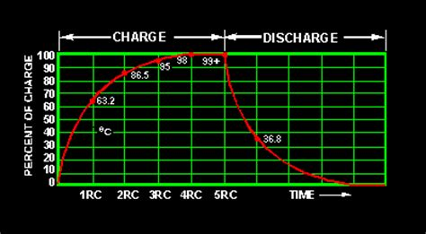 capacitor charge percentage rc and l r time constants