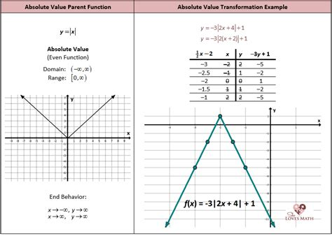 printable parent graphs worksheets absolute value functions worksheet