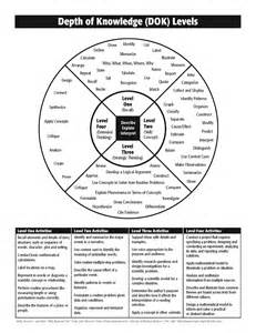 verb wheel template assessment grading and rigor toward common sense and