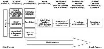 Regulatory Plan Template by Handbook For Regulatory Proposals Performance Measurement