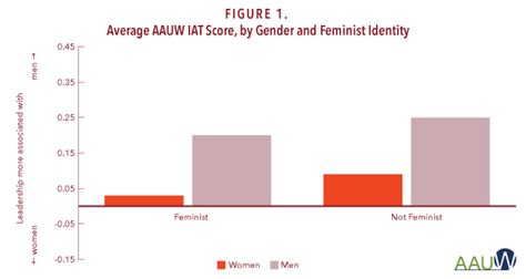test iat get the facts implicit bias and the aauw implicit