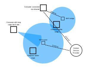 wireless lan wikipedia