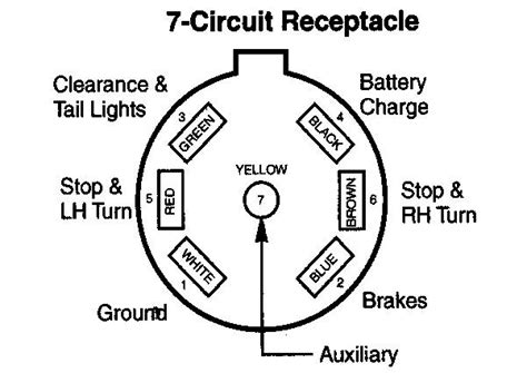 wiring diagram wiring diagram for 7 pin rv way