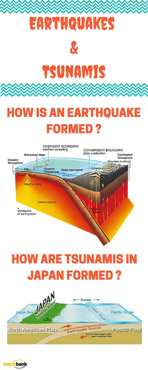 earthquake upsc ias exam preparation via geomorphology infographics