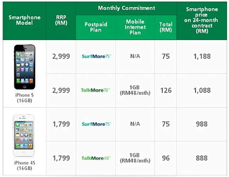 maxis now offers iphone 5 with talkmore surfmore plans soyacincau