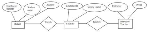 dependency diagram in dbms functional dependency functional dependency consider a