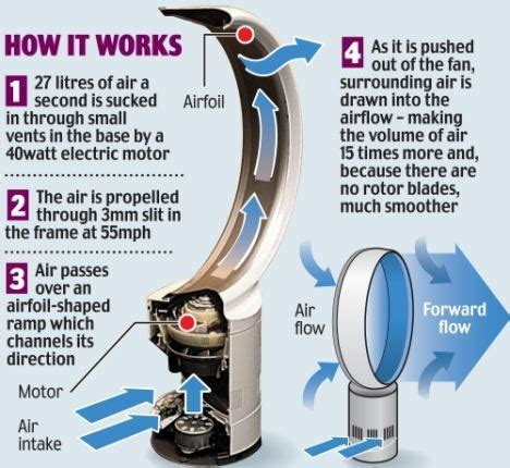 fans that work with how does the dyson fan work with no propeller quora