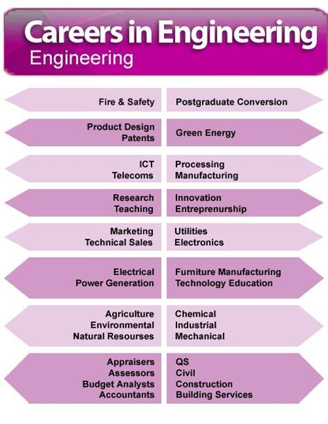 career path images  pinterest career advice career path  info graphics