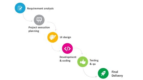 website design life cycle a glimpse into our efficient web design life cycle