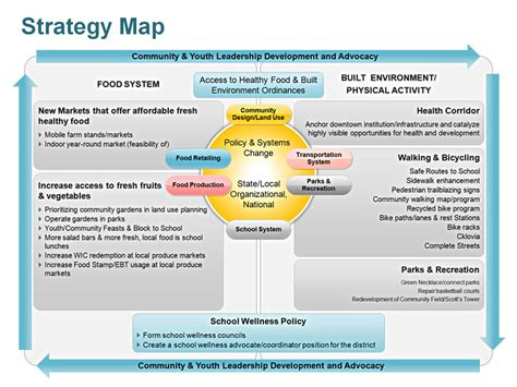 strategy template powerpoint editable powerpoint strategy map template
