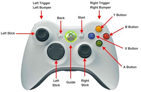 xbox controller button layout for pc xbox 360 controls guide information the elder scrolls