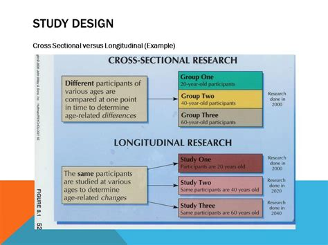 How To Design A Cross Sectional Study by Introduction To Research Ppt