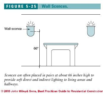 bathroom sconce height classy 30 bathroom wall sconce mounting height decorating inspiration of bathroom
