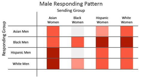 male pattern blindness video online dating or racism is love no longer blind