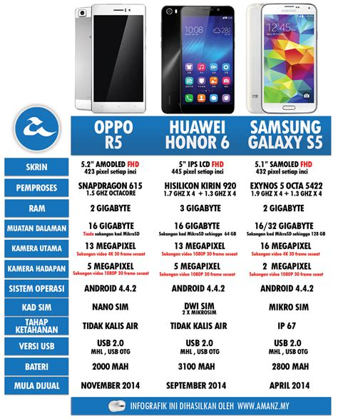 Hp Iphone6 Malaysia r5 iphone 6 vs oppo