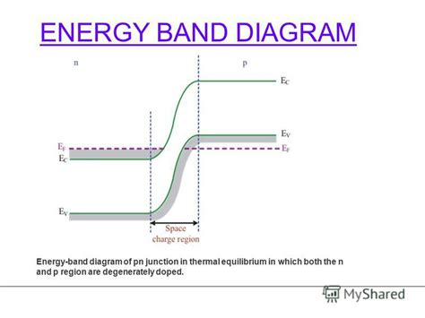pn junction diode theory pn junction energy diagram in equilibrium band pn get free image about wiring diagram