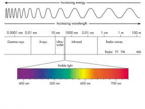 what color has the most energy cyberphysics electromagnetic spectrum