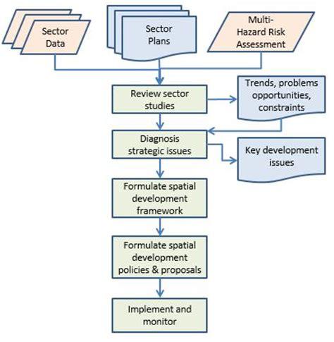 land development process flowchart land development process flowchart create a flowchart