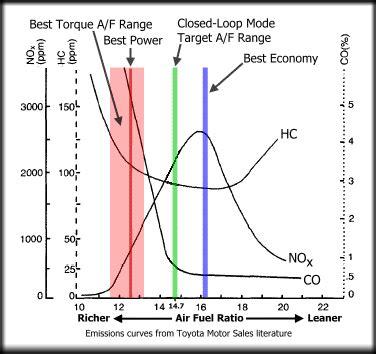 why no more lean burn?? fuel economy, hypermiling