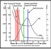 EndTuning  Air Fuel Ratios