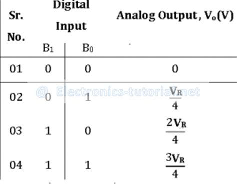 weighted resistor type adc weighted resistor type adc 28 images data converters weighted resistor type adc 28 images