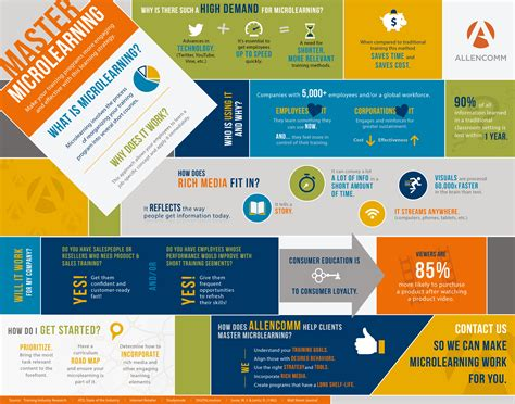 master microlearning infographic allencomm