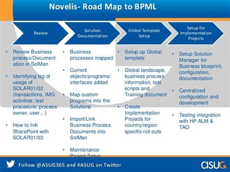 business process review template sap tech ed delivering continuous sap solution availability