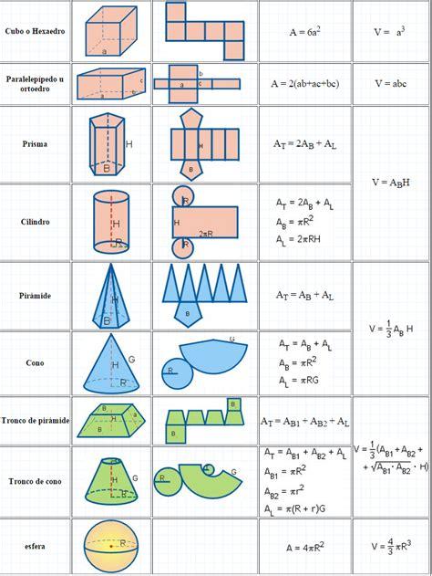 figuras geometricas con formulas figuras geom 233 tricas