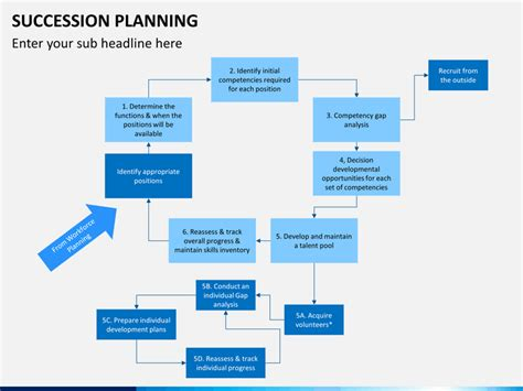 Succession Planning Powerpoint Template Sketchbubble Succession Planning Ppt