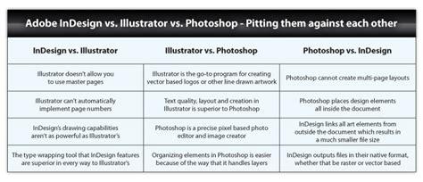 vs photoshop when to use adobe illustrator vs photoshop vs indesign