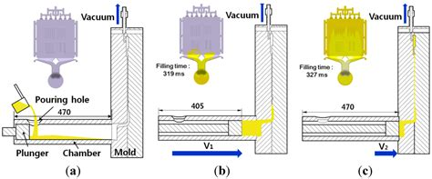 design for manufacturing die casting metals free full text vacuum die casting process and