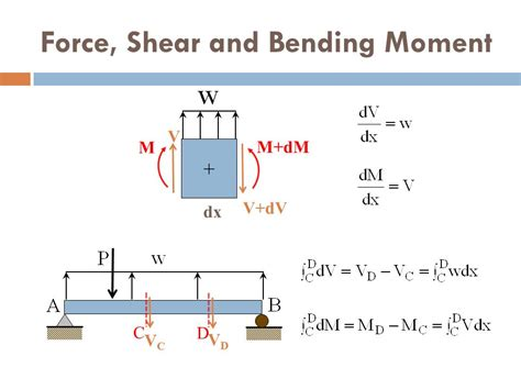 shear and bending moment diagrams of shear and bending moment diagram exle shear