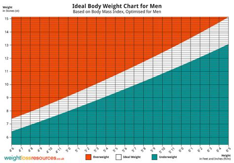 ideal weight chart ideal weight chart for weight loss resources