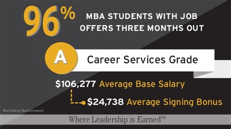 Mccombs Mba Employment Report by Mccombs School Of Business Where Leadership Is Earned