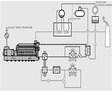layout of a diesel power plant diesel plant layout images